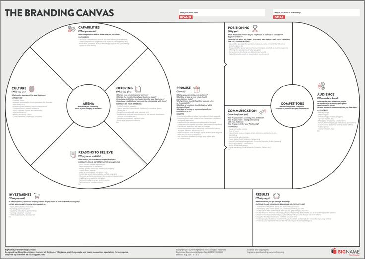 Canvas collection - A collection of different types of visual templates used for planing and managing. Post includes examples for team, projects and events.