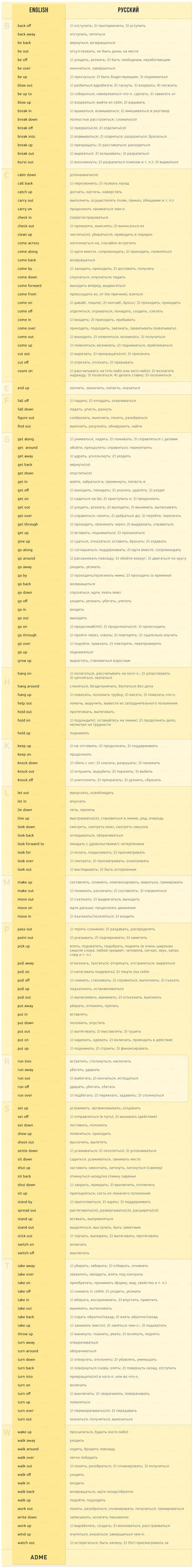 170 английских глаголов, которые пригодятся влюбом разговоре