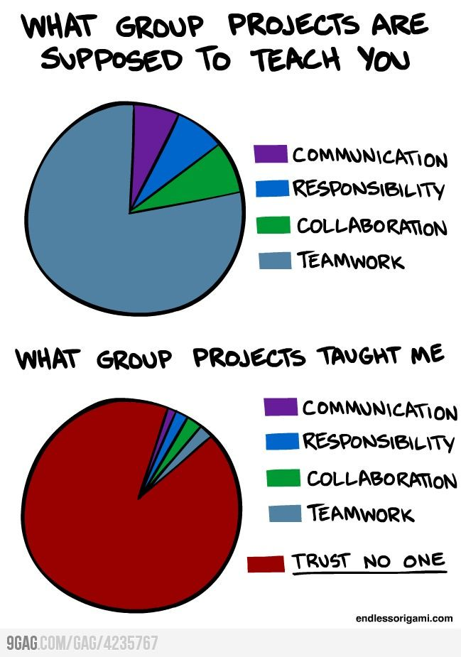 Maybe it's the perfectionist in me or the introvert, but this looks pretty accurate!!! I always ended up doing other peoples' jobs  the night before the project was due