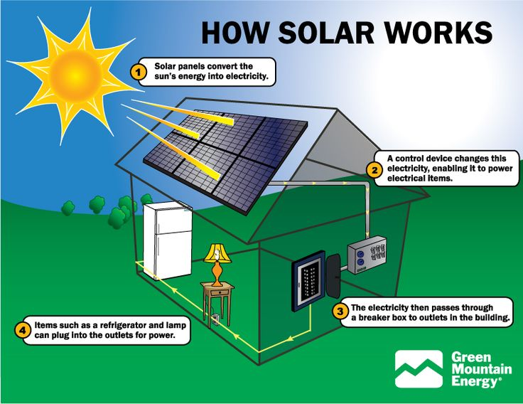 """More accurately, this is how photovoltaic solar panels work to provide electricity for a home. Passive solar technologies """"work"""" differently."""
