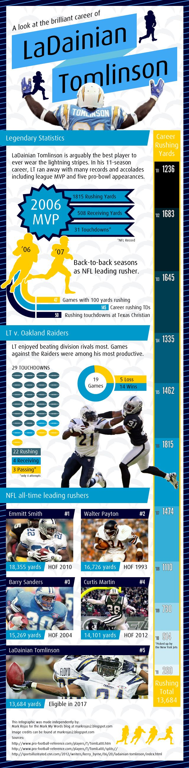 Infographic about the career of future Hall of Famer LaDanian Tomlinson of the San Diego Chargers