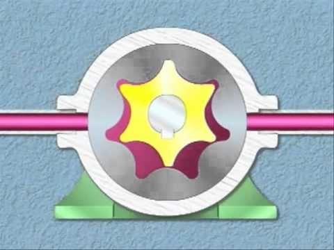 Hydraulic Pumps [ basics & types ] المضخات الهيدروليكية