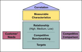 competitive advantage is a function of Competitive strategy must grow out of a  competitive advantage requires that the firm's  these data are processed to estimate a utility function that expresses.