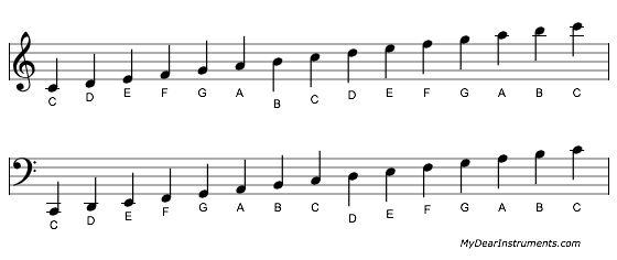 C-Dur Tonleiter über 2 Oktaven mit Violin und Bass Schlüssel