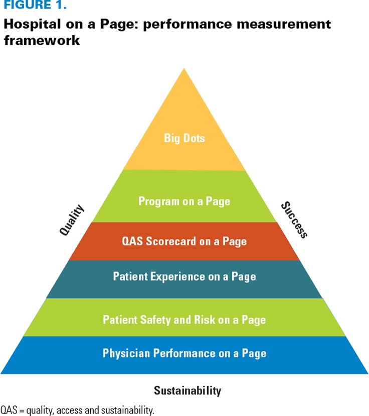 17 Best images about Quality Improvement on Pinterest | Donald o ...