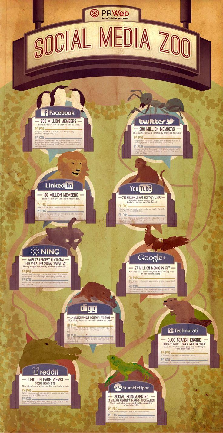 Si las redes sociales fuesen animales #infografia (visto en @socialtimes)