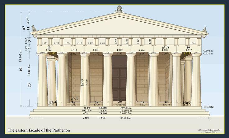 Ιερή Γεωμετρία του Παρθενώνα Geometry of the Parthenon