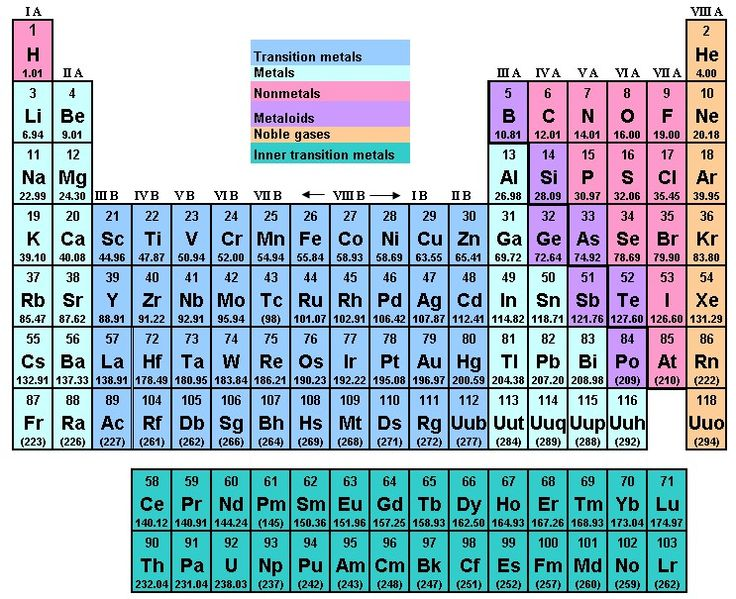 and two protons Find Helium on the Periodic Table of the Elements - new periodic table aufbau