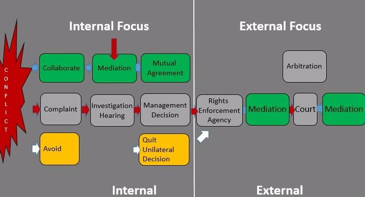 Discuss> What is your opinion about mediation being conducted internally by HR Professionals? What are your reservations? - Week One> The Context of Internal Workplace Mediation - Mediation Fundamentals for the HR Professional