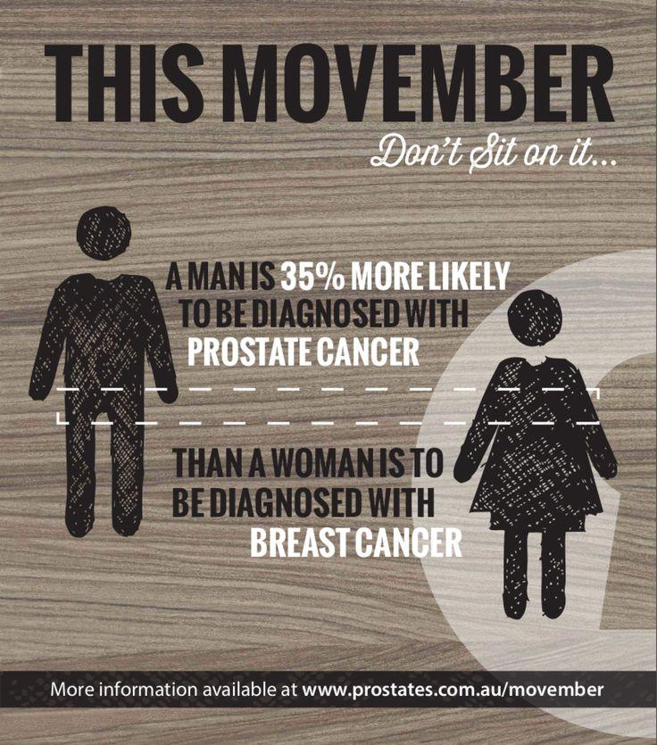 Prostate Cancer & Breast Cancer Statistics Infographic