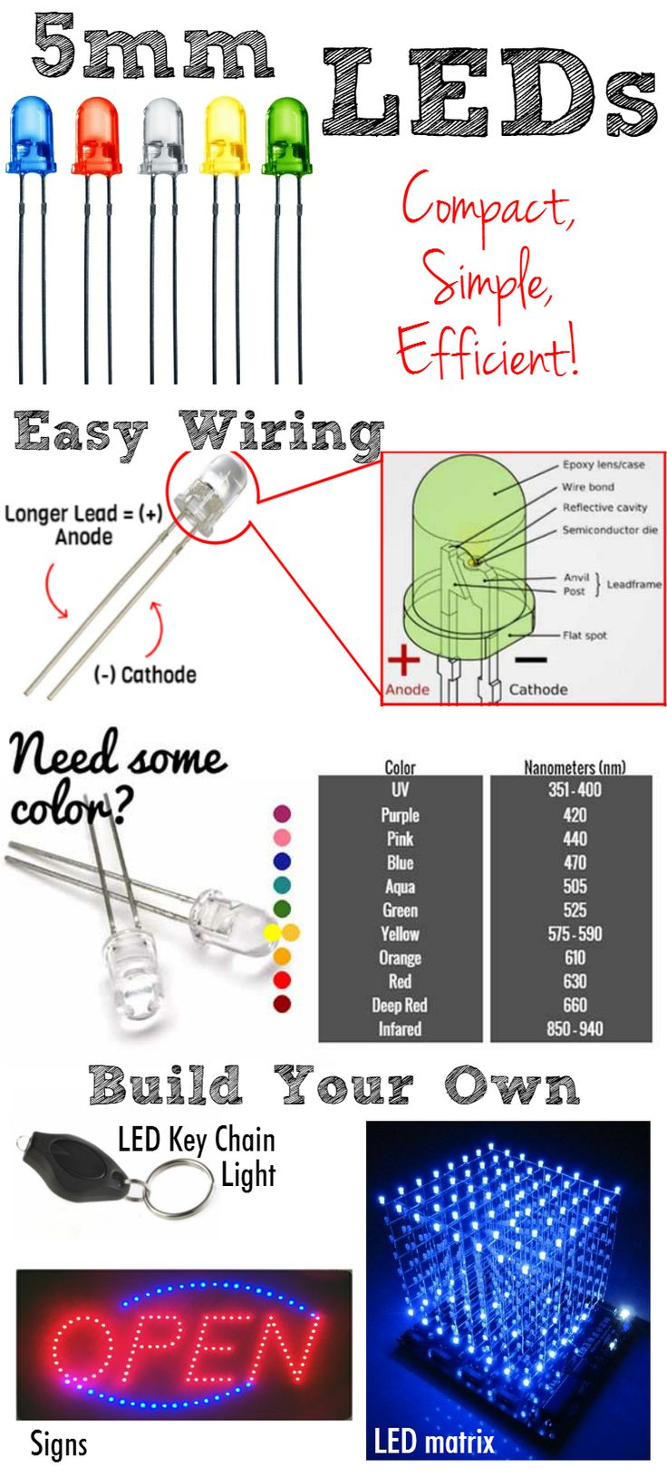 How does a 5mm LED work? The trick behind powering, finding the right resistor size, and building your own products that really light up!