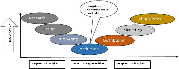 Bangladesh is very potential country in terms of sub-continental connectivity because of its great strategic location. The market-based economy of Bangladesh is the 46th largest in the world in nominal terms, and 33rd largest by purchasing power parity; It is classified among the Next Eleven emerging market economies and a Frontier market. According to the …