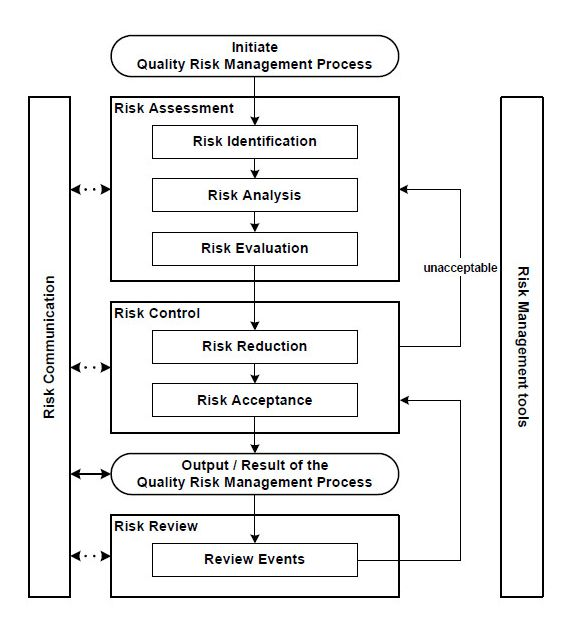 Process Control Chart Template: Iso 14001 2015 Diagram - Google-søgning
