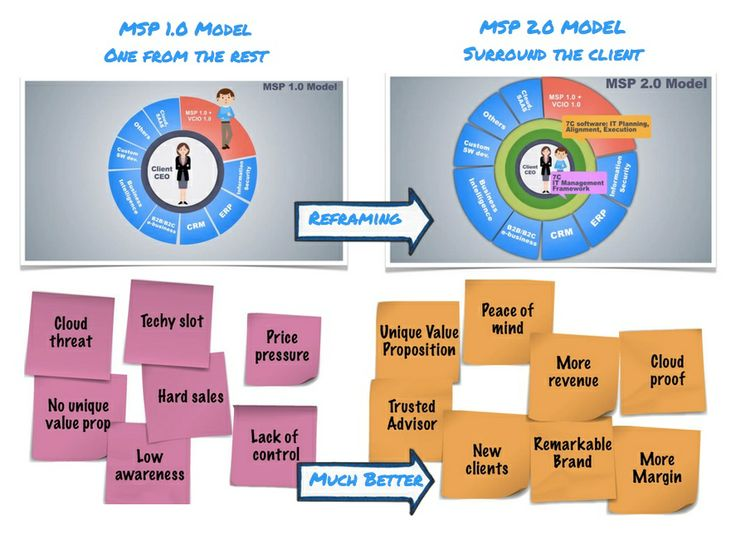 Difference between MSP 1.0 and 2.0  #MSP #vCIO #VirtualCIO #ManagedServices #7c