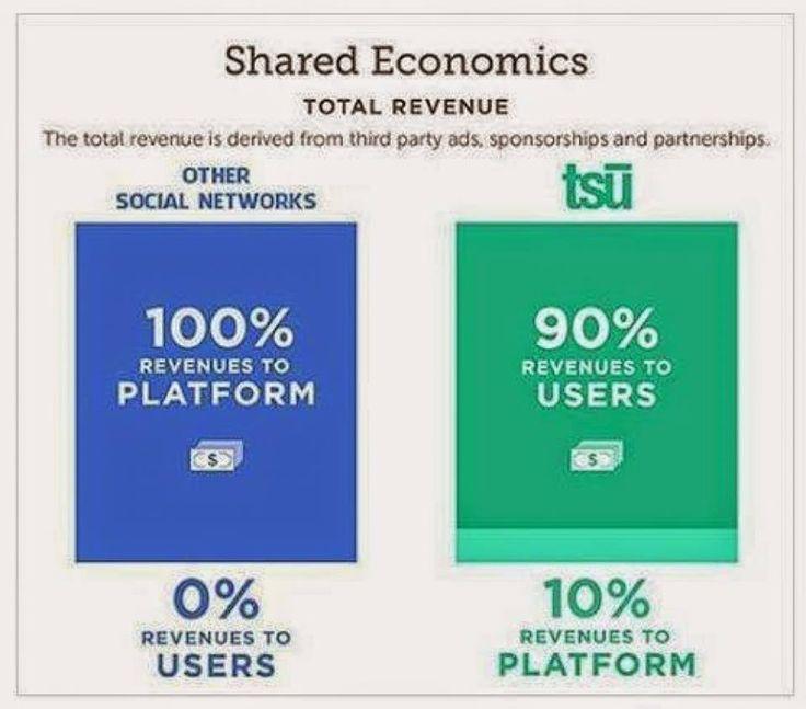 TSU - egy új közösségi oldal, amely a reklámbevételeinek 90%-át visszaosztja az aktív tagjai részére! Olyan, mint a Facebook, csak zöld színű , és fizet a barátkozásért, lájkolásért, követésért, tartalom megosztásért! A regisztráció ingyenes és semmilyen kötelezettséggel nem jár! Egy próbát megér.  Csatlakozás:https://www.tsu.co/kunpisti