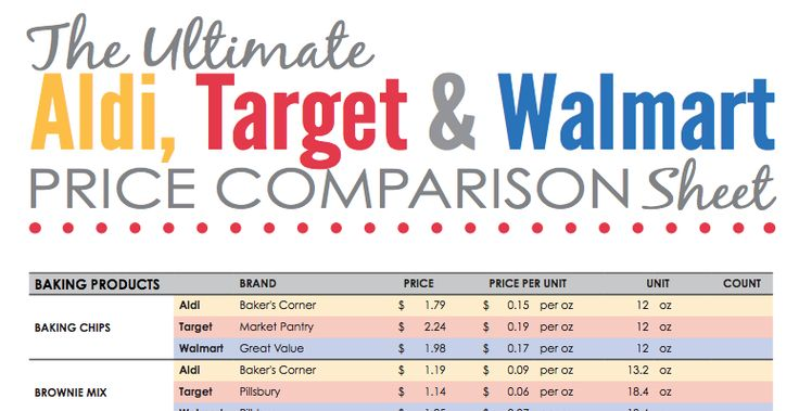 Let's face it: Every penny counts, and it can be challengingto know where to shop for specific products to make sure you are gettingthe best deal. The Passionate Penny Pincherteam put together this amazing chart that compares the prices between Target, Walmart and Aldi.Even though Aldi is not available in