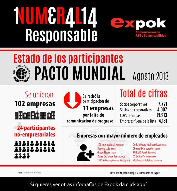 Estado de los Participantes del Pacto Mundial a Agosto 2013
