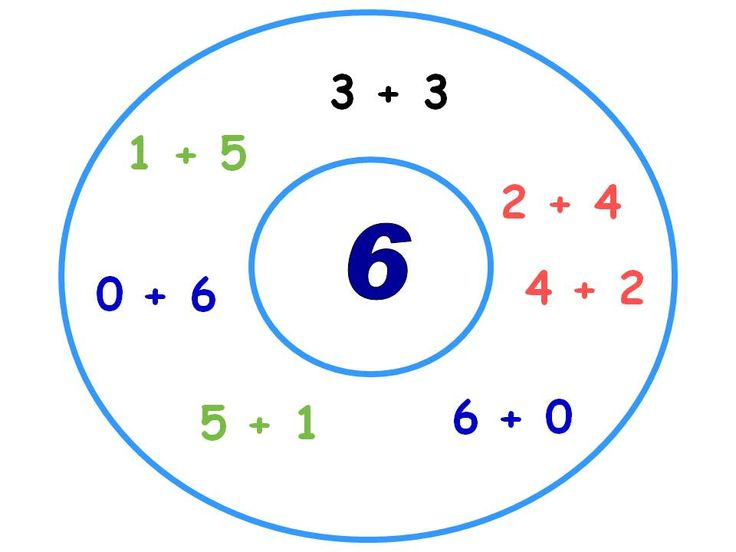 math thinking maps - ideas for middle and high school also
