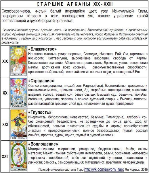 Психофизическая система Таро (в картинках)   17 photos