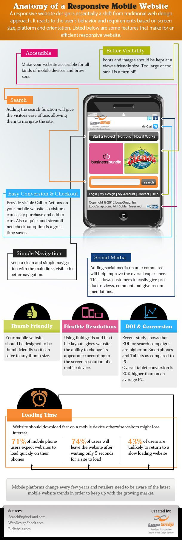 Anatomy of a responsive mobile website infographic  --  http://visual.ly/ structure-responsive-mobile-web-design     A responsive website design is essentially a shift from traditional web design approach and requires some essential features to work efficiently.