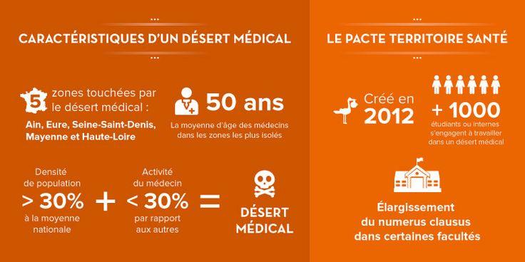 Iconographie définition désert médical