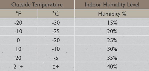Image result for indoor relative humidity chart