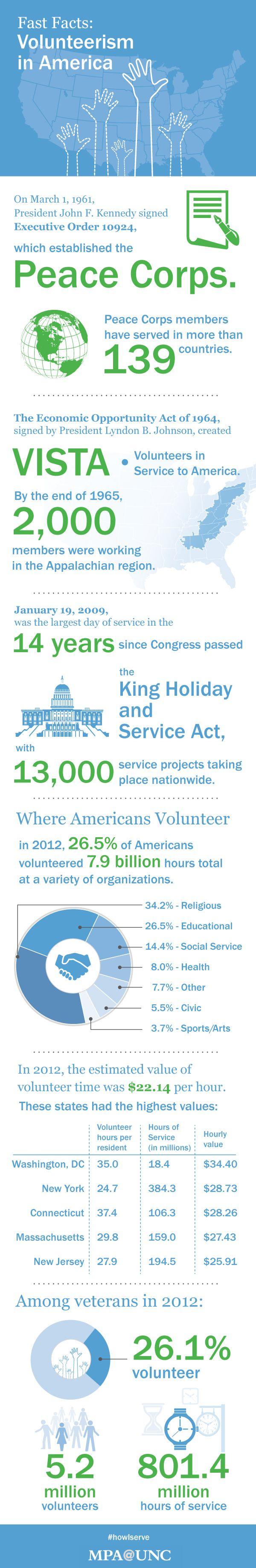 benefits of volunteering essay