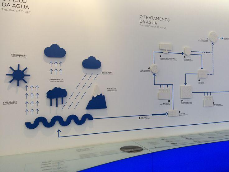 #infographics at Museu da Água #exhibition