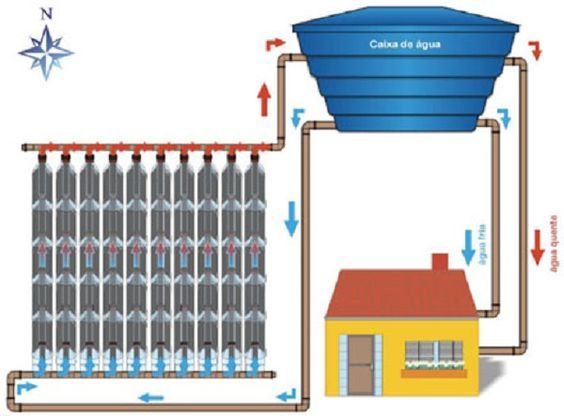Economize na conta de energia - como fazer seu próprio aquecedor solar para o chuveiro   Cura pela Natureza