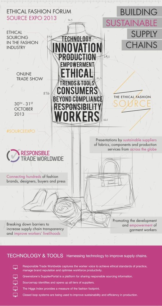 Ethical Fashion Forum shows how to create a sustainable and successful business's in the fashion industry through areas like new and improved innovation and technology. #fashiontakesaction
