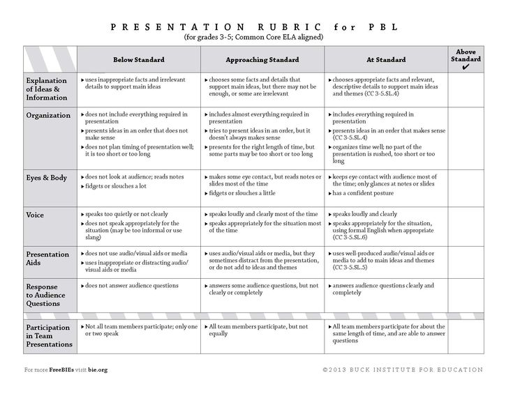 presentation rubric for grades 3