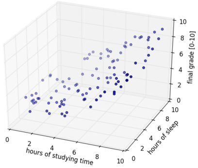 27 Great Resources About Logistic Regression