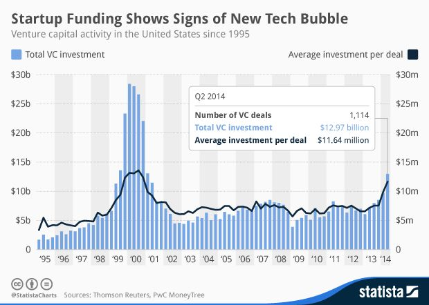 • Chart: Startup Funding Shows Signs of New Tech Bubble | Statista