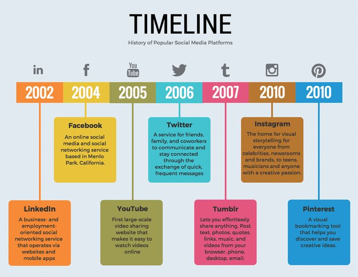 73 best Data Design images on Pinterest A circle, Ann and Challenges