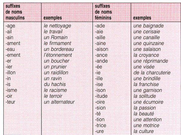 Comment savoir si un nom est masculin ou féminin? Question épineuse pour beaucoup, et pas seulement parmi les personnes qui ont le français comme langue seconde!