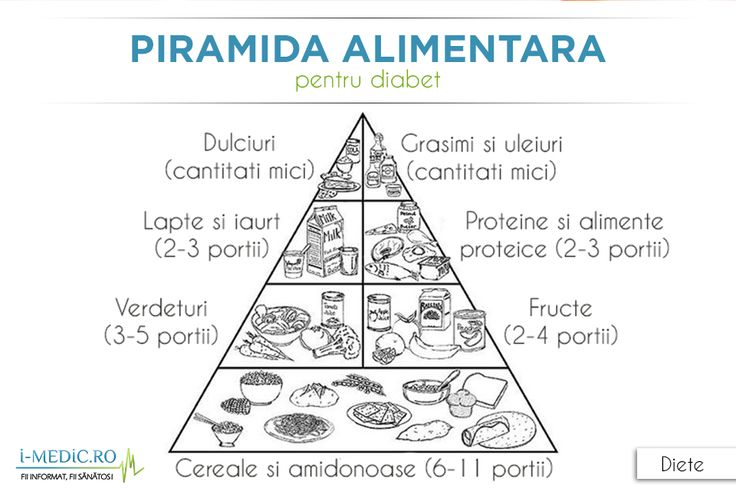 In planificarea meselor, unii suferinzi de diabet folosesc piramida alimentara pentru diabet. Alimentele sunt grupate pe categorii, incepand de la baza piramidei si urcand spre varful acesteia, in modul urmator -   http://www.i-medic.ro/diete/piramida-alimentara-diabet