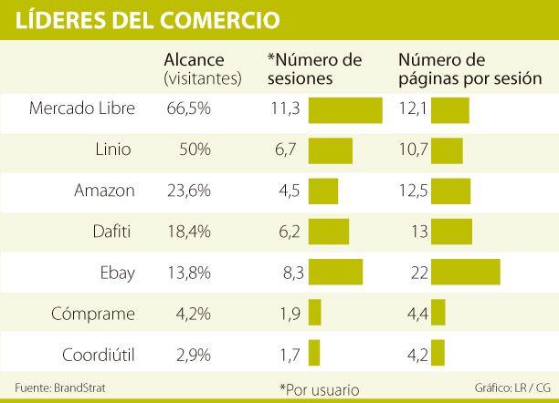 Las empresas líderes en comercio electrónico