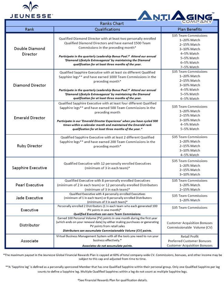 Jeunesse Global Compensation Plan Qualification Details. http://www.hfenton.jeunesseglobal.com/