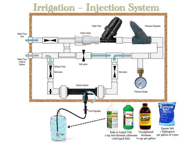 57 best irrigation system images on pinterest irrigation systems drip irrigation and drip system. Black Bedroom Furniture Sets. Home Design Ideas