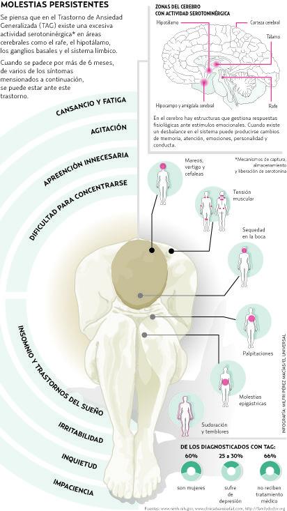 Trastorno de Ansiedad Generalizada: excesiva preocupaciones en torno a la vida diaria.