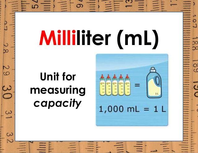 Milliliter (mL) Unit for measuring capacity