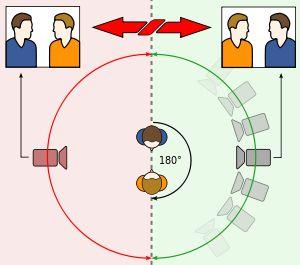 180-degree rule - Wikipedia, the free encyclopedia