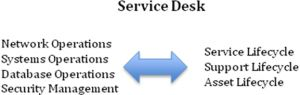 What is a Service Desk and why is it important to your company? Alan Rinc Managed Services Blog #itil #service #desk http://phoenix.remmont.com/what-is-a-service-desk-and-why-is-it-important-to-your-company-alan-rinc-managed-services-blog-itil-service-desk/  # What is a Service Desk and why is it important to your company? Have you wondered what a Service Desk is? Are you curious as to how a Help Desk fits into your IT demands? Do you question what the differences are? Do you not know which…