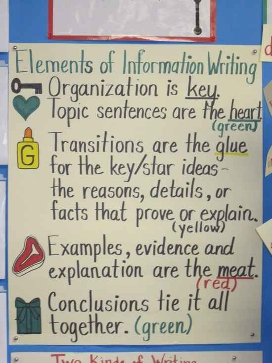 The Elements of Informational Writing | 25 Awesome Anchor Charts For Teaching Writing