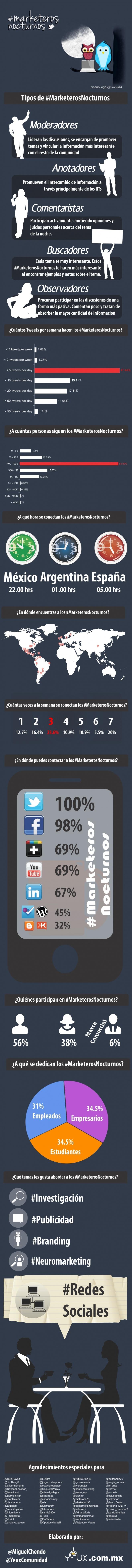 Infografía en español que responde ala pregunta ¿Qué son los Marketeros Nocturnos?