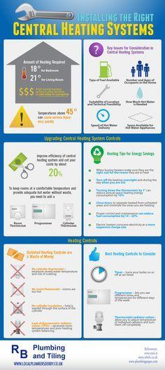 12 besten Heating & Cooling Infographics Bilder auf Pinterest ...