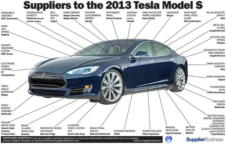 Suppliers to the 2013 Tesla Model S Auto