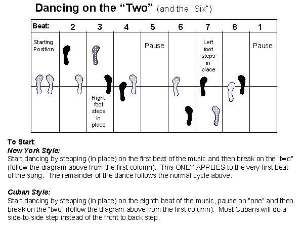 10 best dances images on pinterest ballroom dance ballroom rh pinterest com ChaCha Dance Steps Diagram Box Step Dance Diagram