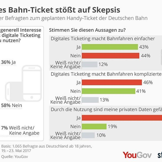Nur 36 Prozent der Deutschen sind an einem digitalen Bahnticket interessiert. 🚆 Sogar bei der jungen Generation überwiegt die Skepsis. 😐 Wie sieht es bei euch aus?  #deutschebahn #db #bahn #bahnhof #tickets #ticket @mobilitymag_de #mobility #adventureculture #worldcaptures #worlderlust #wanderlust #travelandlife #blogger_de #travelawesome #digital #digitalisierung #welltraveled #welivetoexplore #justbackfrom #infographic #graphics