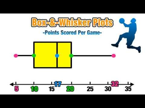 ☆Introduction to Box and Whisker Plots☆ - YouTube